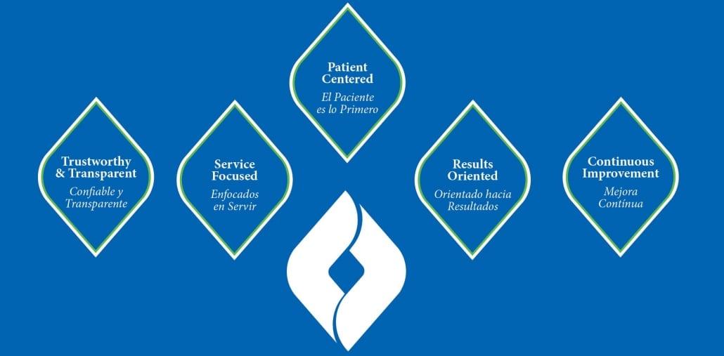 Cano Health Careers Benefits Chart